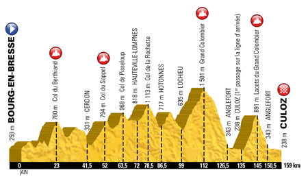The profile of the 15th stage