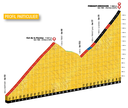 The profile of the last part of the 17th stage