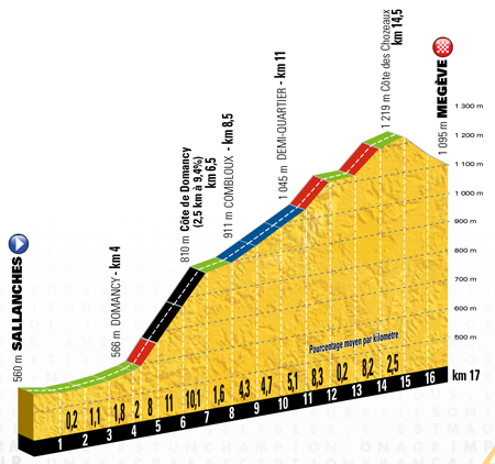 The profile of the 18th stage