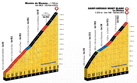 The profile of the 19th stage