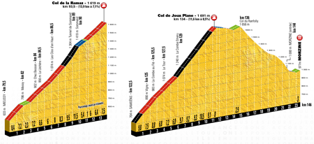 The profile of the 20th stage