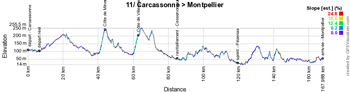 The profile of the eleventh stage of the Tour de France 2016