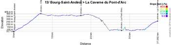 The profile of the thirteenth stage of the Tour de France 2016