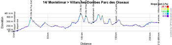 The profile of the fourteenth stage of the Tour de France 2016