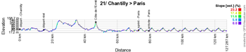 The profile of the twenty-first stage of the Tour de France 2016