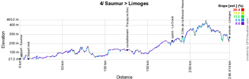 The profile of the fourth stage of the Tour de France 2016