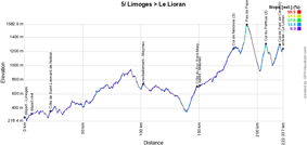 The profile of the fifth stage of the Tour de France 2016