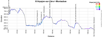 The profile of the sixth stage of the Tour de France 2016