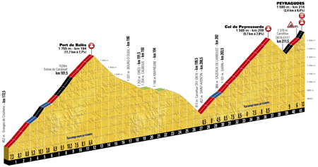The profile of the 12th stage of the Tour de France 2017 - Port de Balès, Col de Peyresourde & Peyragudes