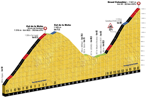 The profile of the 9th stage of the Tour de France 2017 - Col de la Biche & Grand Colombier