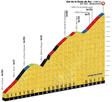 The profile of the 17th stage of the Tour de France 2017 - Col de la Croix de Fer