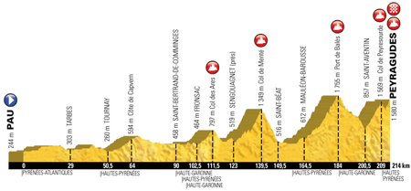 The profile of the 12th stage of the Tour de France 2017