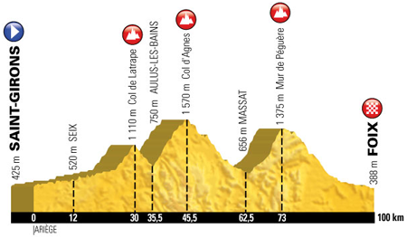 The profile of the 13th stage of the Tour de France 2017