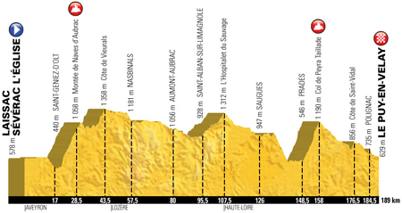 The profile of the 15th stage of the Tour de France 2017