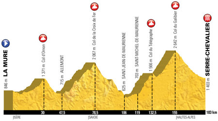 The profile of the 17th stage of the Tour de France 2017
