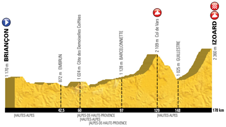 The profile of the 18th stage of the Tour de France 2017