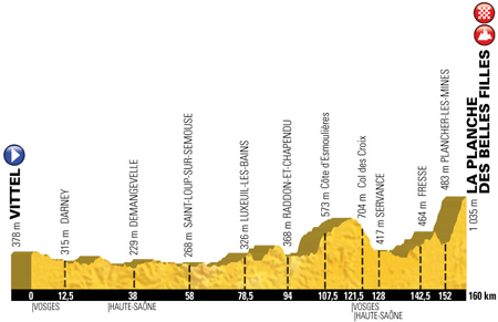 The profile of the 5th stage of the Tour de France 2017