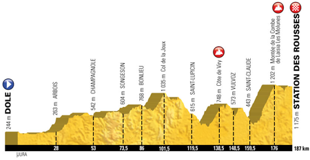 The profile of the 8th stage of the Tour de France 2017