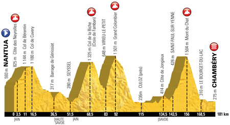 The profile of the 9th stage of the Tour de France 2017