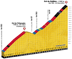 The profile of the 17th stage of the Tour de France 2017 - Col du Télégraphe / Col du Galibier
