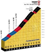 The profile of the 18th stage of the Tour de France 2017 - Col de l'Izoard