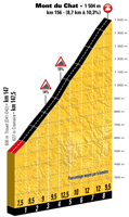 The profile of the 9th stage of the Tour de France 2017 - Mont du Chat