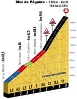 The profile of the 13th stage of the Tour de France 2017 - Mur de Péguère