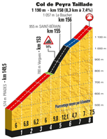 The profile of the 15th stage of the Tour de France 2017 - Col de Peyra Taillade