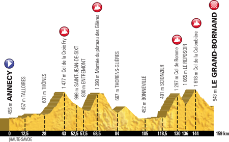 Profile of stage 10 of the Tour de France 2018