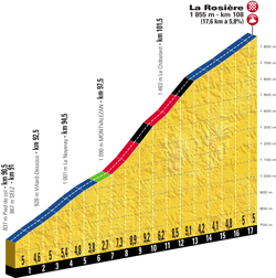 Profile of stage 11 of the Tour de France 2018