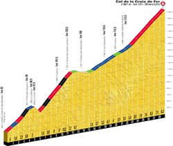 Profile of stage 12 of the Tour de France 2018