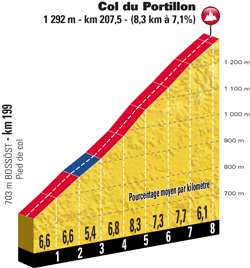 Profile of stage 16 of the Tour de France 2018