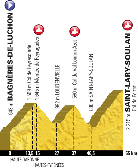Profile of stage 17 of the Tour de France 2018