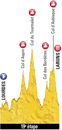 Profile of stage 19 of the Tour de France 2018