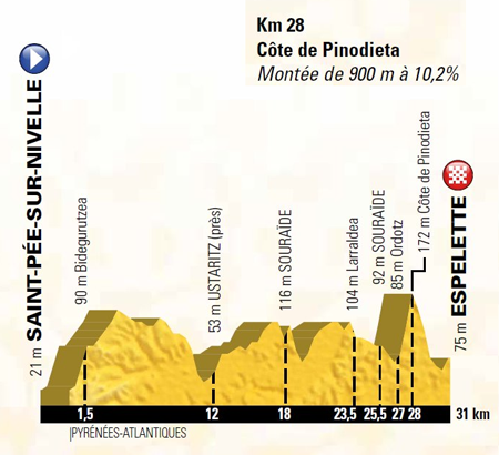 Profile of stage 20 of the Tour de France 2018