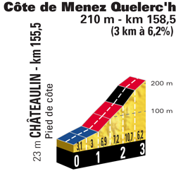 Profile of stage 5 of the Tour de France 2018