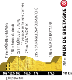 Profile of stage 6 of the Tour de France 2018