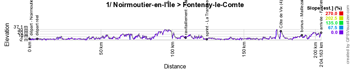 The profile of the first stage of the Tour de France 2018