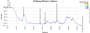 The profile of the thirteenth stage of the Tour de France 2018