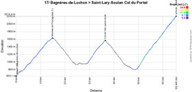 The profile of the seventeenth stage of the Tour de France 2018