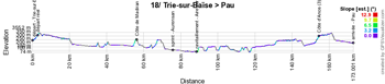 The profile of the eighteenth stage of the Tour de France 2018