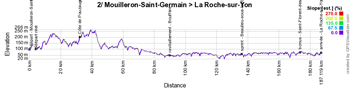 The profile of the second stage of the Tour de France 2018