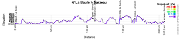 The profile of the fourth stage of the Tour de France 2018