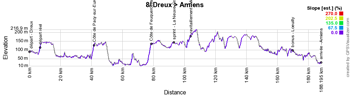 The profile of the eighth stage of the Tour de France 2018