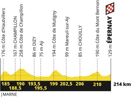 Le profil de la 3ème étape du Tour de France 2019 : Binche (BE) > Epernay
