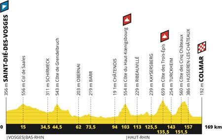 Le profil de la 5ème étape du Tour de France 2019 : Saint-Dié-des-Vosges > Colmar