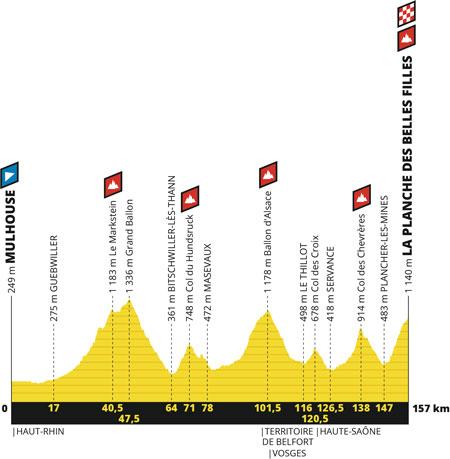 Le profil de la 6ème étape du Tour de France 2019 : Mulhouse > La Planche des Belles Filles