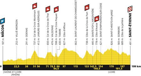 Le profil de la 8ème étape du Tour de France 2019 : Mâcon > Saint-Etienne