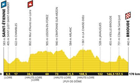Le profil de la 9ème étape du Tour de France 2019 : Saint-Etienne > Brioude