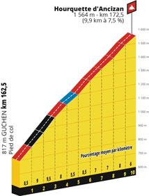 Le profil de la 12ème étape du Tour de France 2019 : Toulouse > Bagnères-de-Bigorre